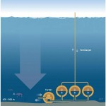 To use the water pressure at the sea bed in practice, the mechanical energy is converted by a reversible pump turbine, as in a normal pumped storage hydroelectric plant. Credit: Knut Gangåssæter/Doghouse