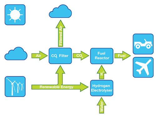 The Air Fuel Synthesis Process