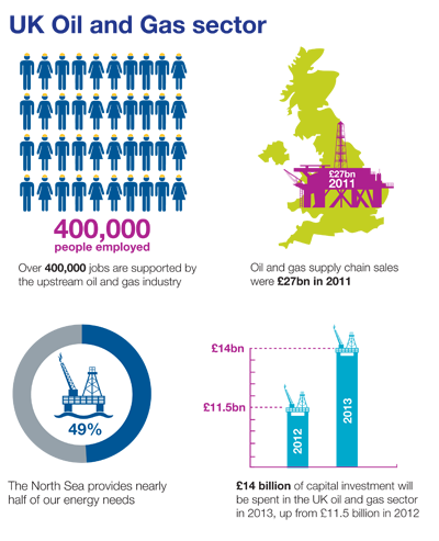 Oil and Gas graphic from DECC